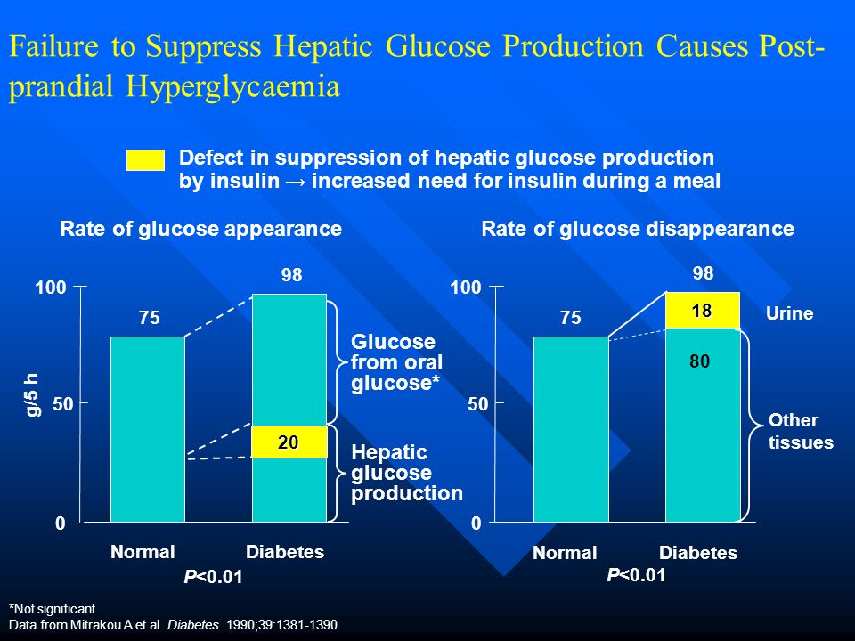 Failure to Suppress Hepatic Glucose Production Causes Post-prandial Hyperglycaemia