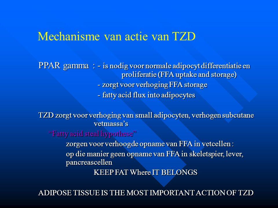 Mechanisme van actie van TZD