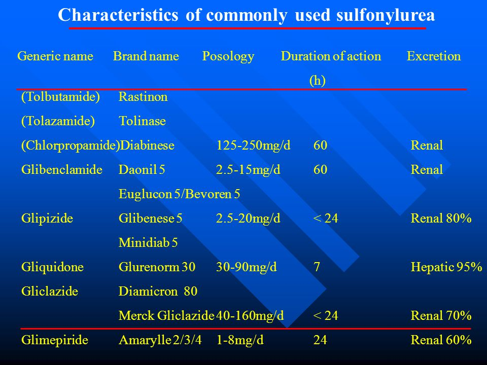 Characteristics of commonly used sulfonylurea