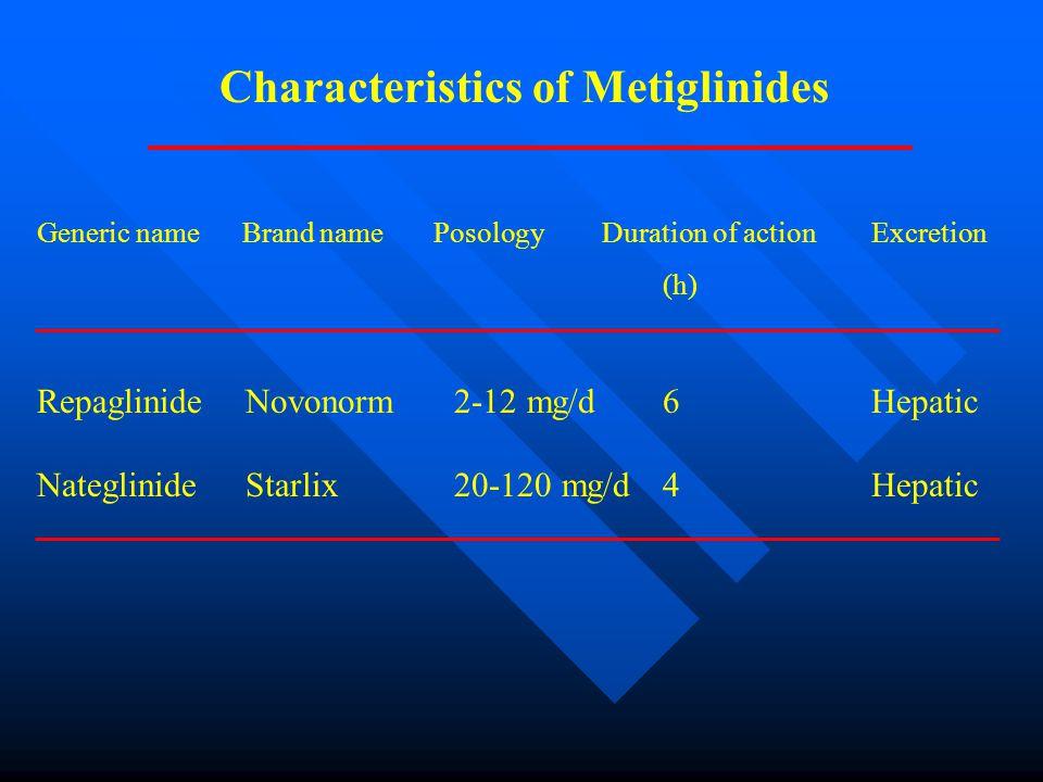 Characteristics of Metiglinides