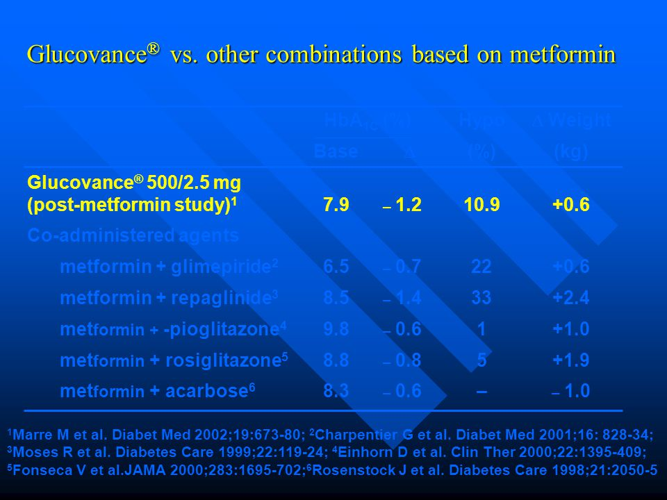Glucovance® vs. other combinations based on metformin