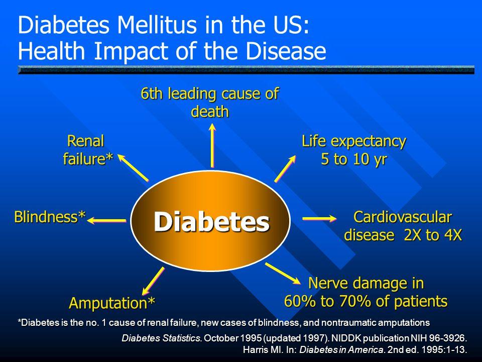 Diabetes Diabetes Mellitus in the US: Health Impact of the Disease