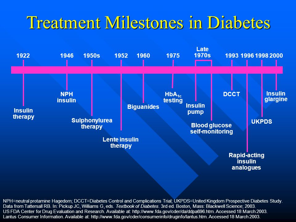 Treatment Milestones in Diabetes