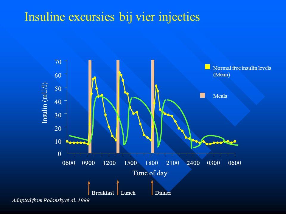 Insuline excursies bij vier injecties
