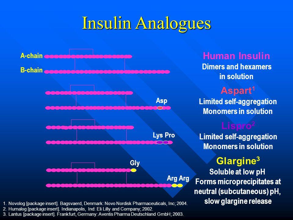 Insulin Analogues Human Insulin Aspart1 Lispro2 Glargine3