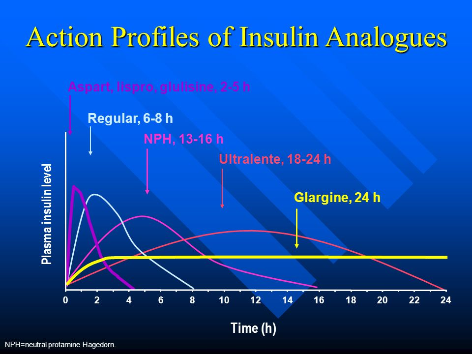 Action Profiles of Insulin Analogues