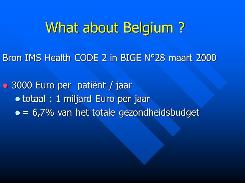 What about Belgium Bron IMS Health CODE 2 in BIGE N°28 maart 2000