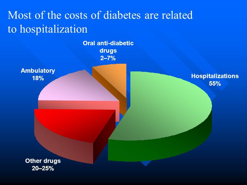 Oral anti-diabetic drugs