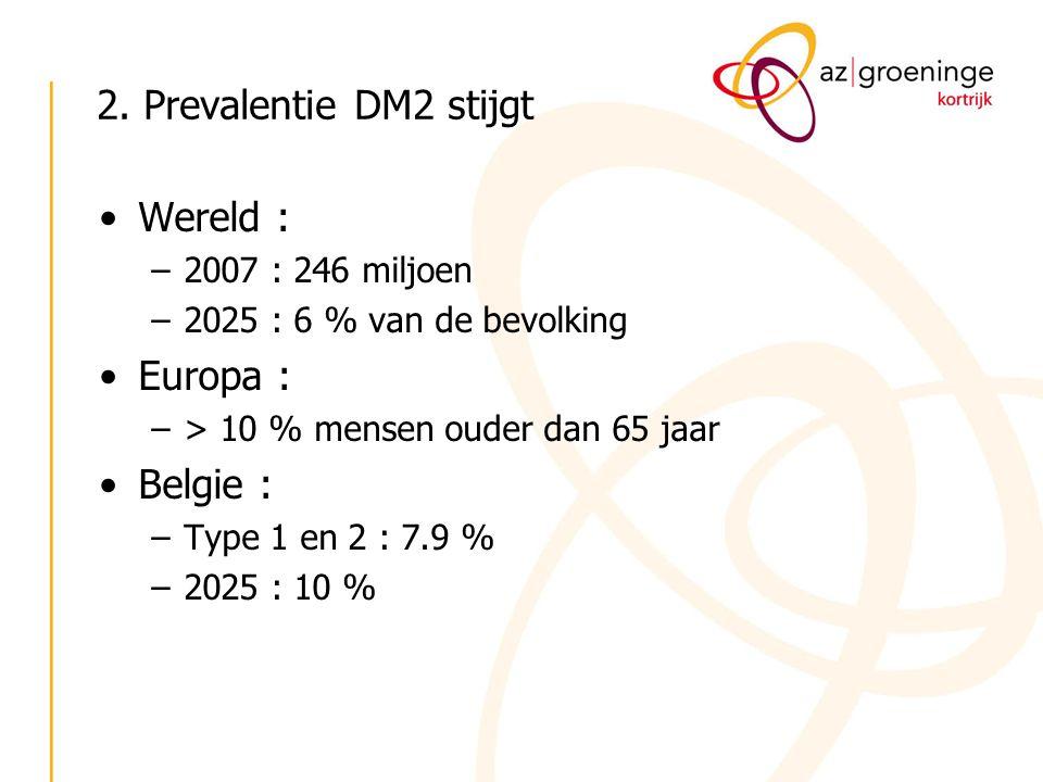 2. Prevalentie DM2 stijgt Wereld : Europa : Belgie :