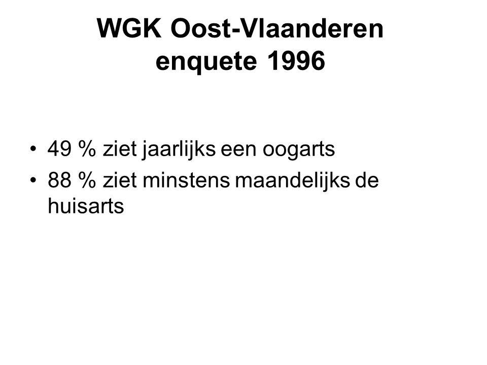 WGK Oost-Vlaanderen enquete 1996