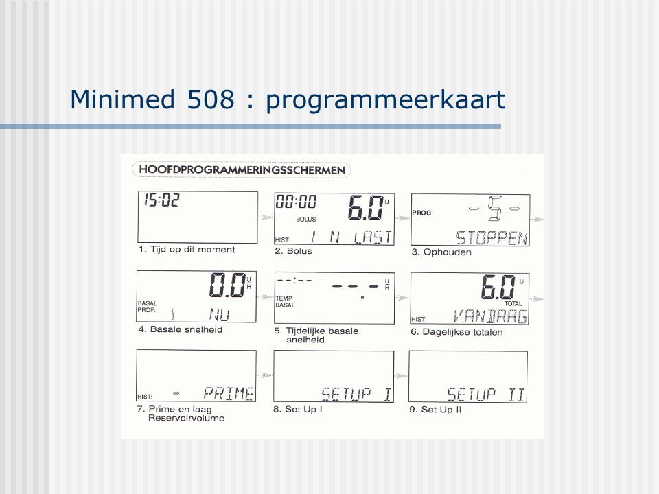 Minimed 508 : programmeerkaart