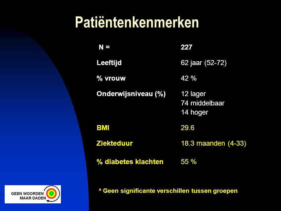 Patiëntenkenmerken N = 227 Leeftijd 62 jaar (52-72) % vrouw 42 %