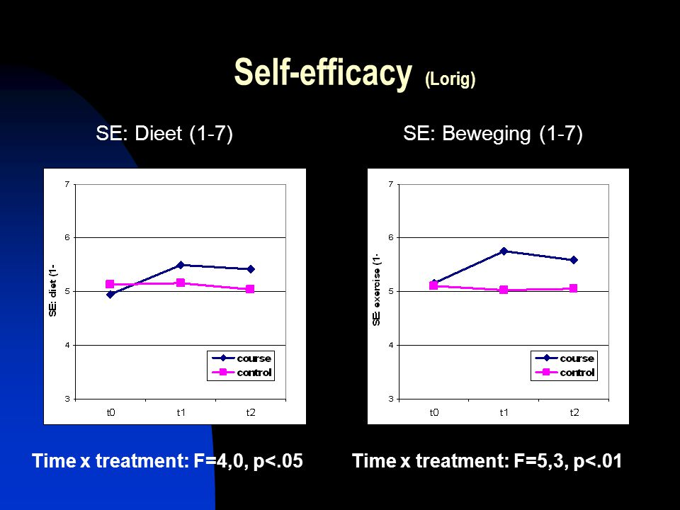 Self-efficacy (Lorig)