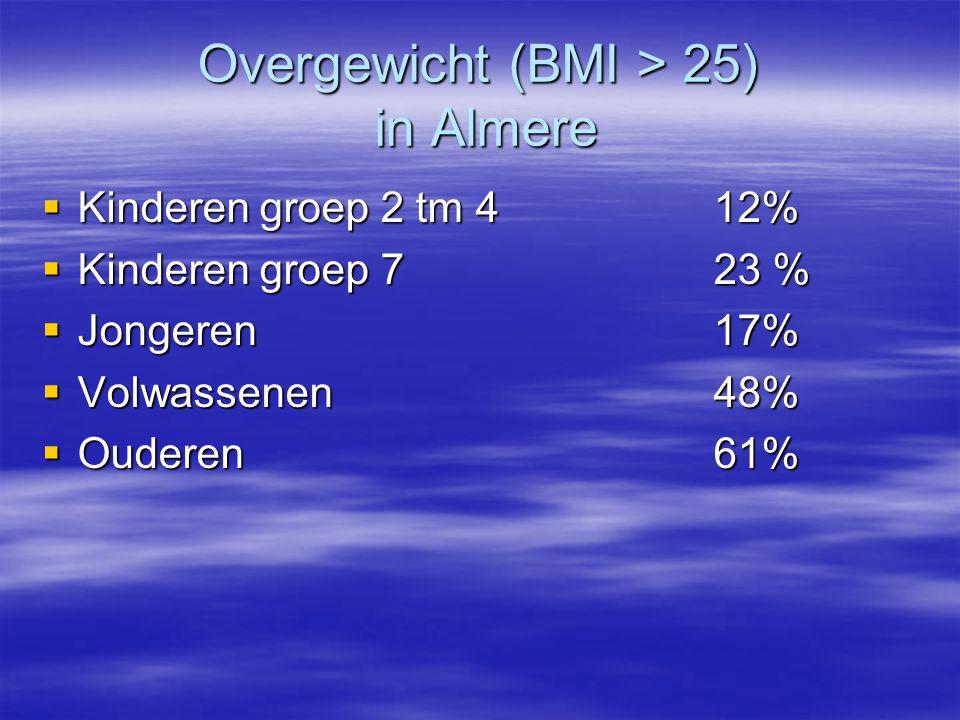 Overgewicht (BMI > 25) in Almere