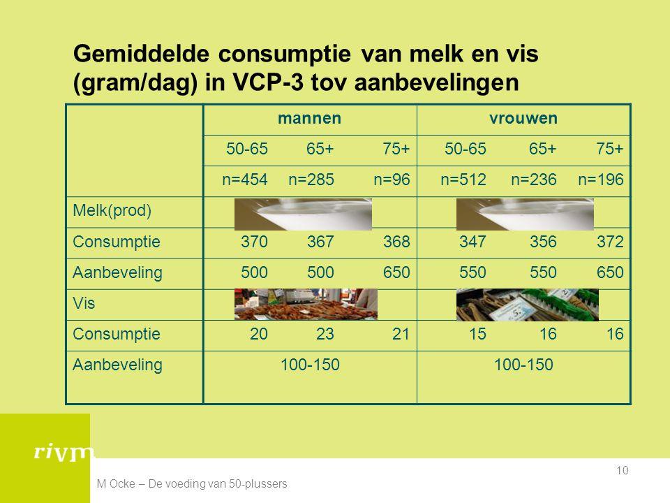 Gemiddelde consumptie van melk en vis (gram/dag) in VCP-3 tov aanbevelingen