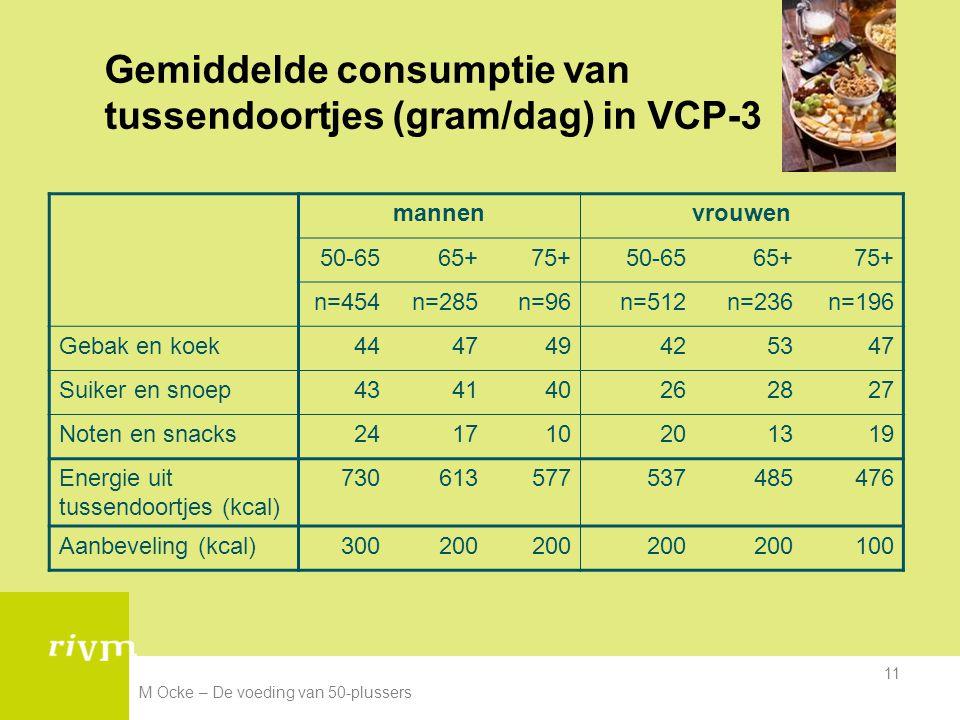 Gemiddelde consumptie van tussendoortjes (gram/dag) in VCP-3
