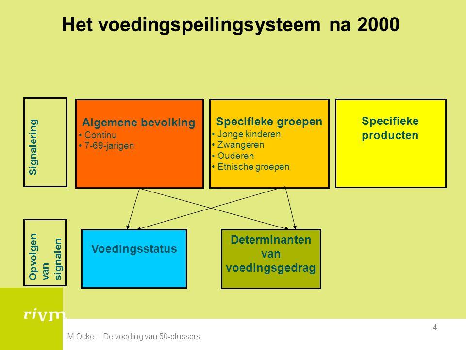 Het voedingspeilingsysteem na 2000