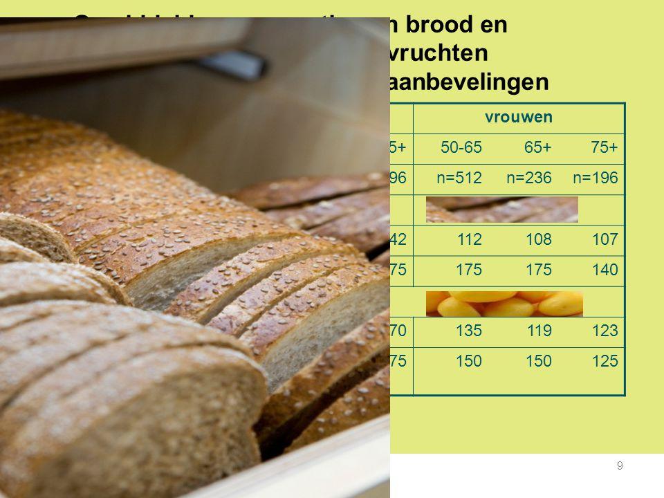 Gemiddelde consumptie van brood en aardappelen/rijst/pasta/peulvruchten (gram/dag) in VCP-3 tov de aanbevelingen