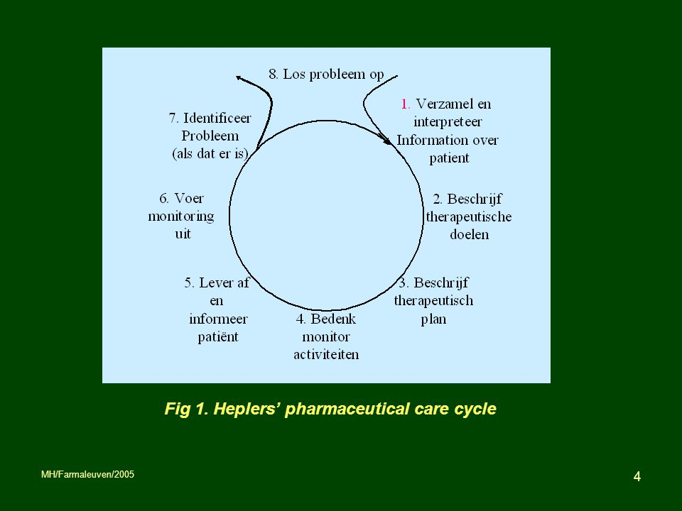 Fig 1. Heplers' pharmaceutical care cycle