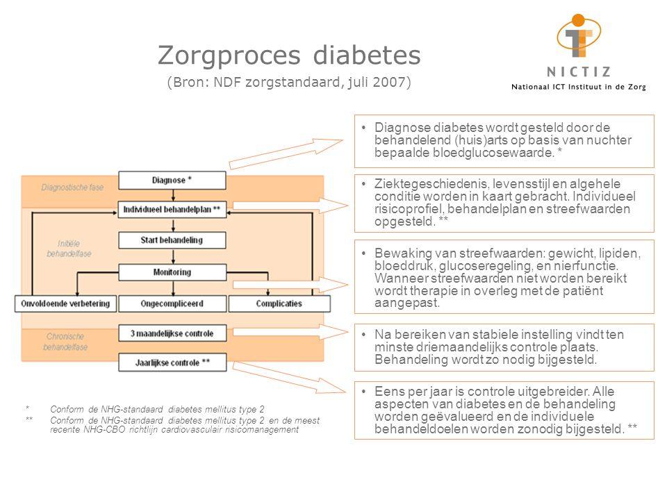 Zorgproces diabetes (Bron: NDF zorgstandaard, juli 2007)