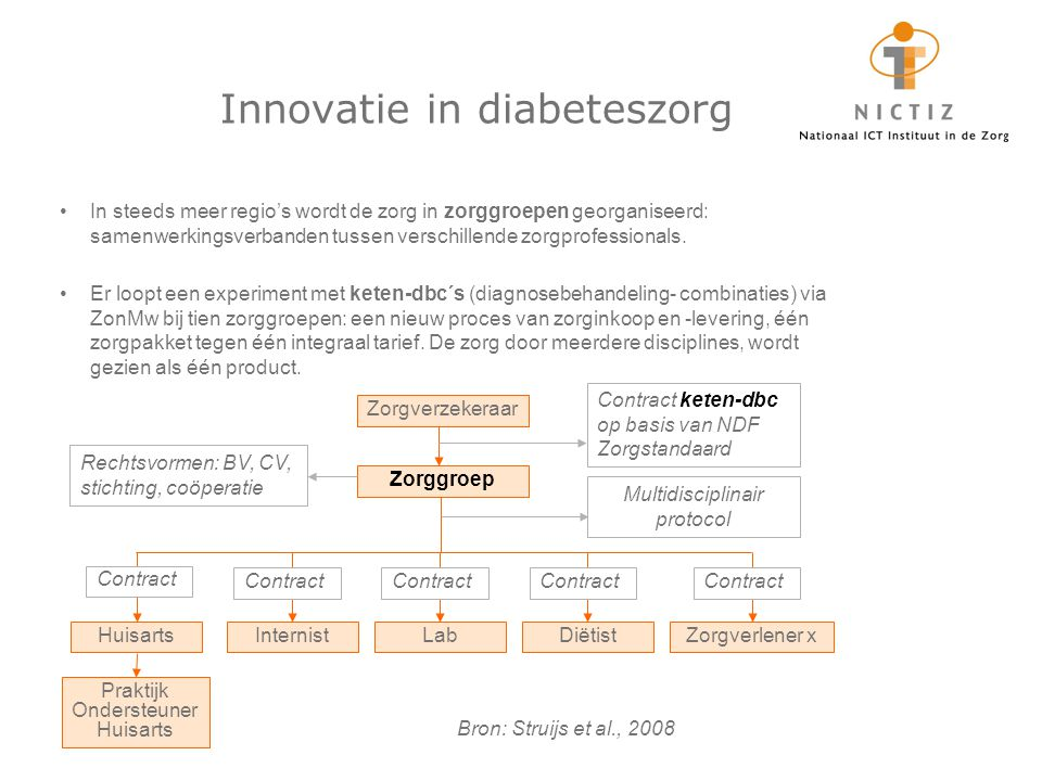 Innovatie in diabeteszorg