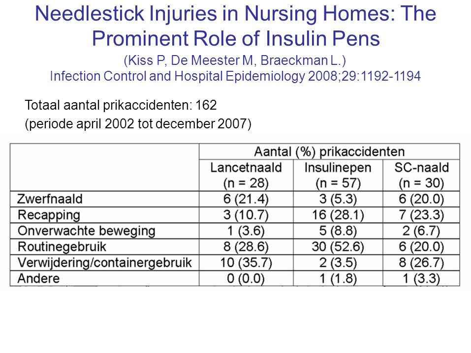 Needlestick Injuries in Nursing Homes: The
