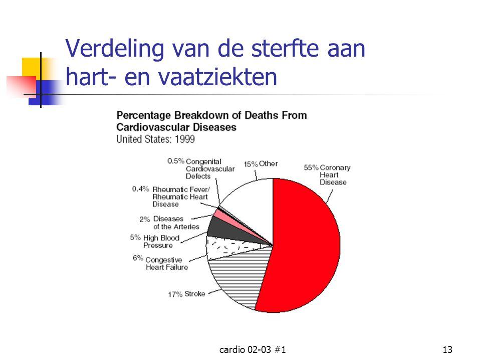 Verdeling van de sterfte aan hart- en vaatziekten