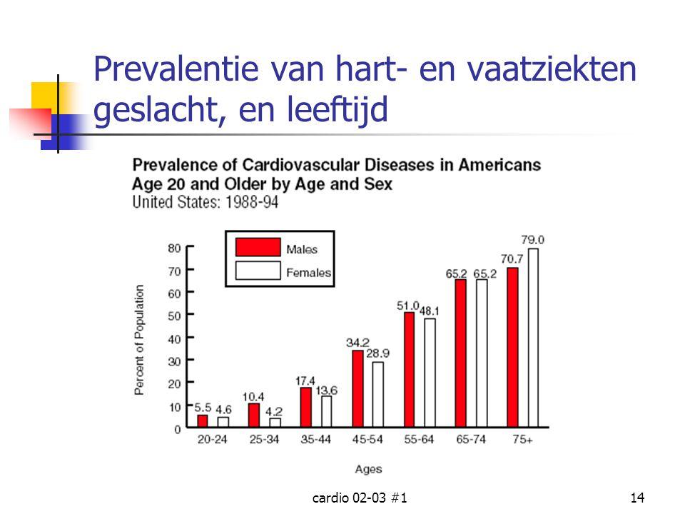 Prevalentie van hart- en vaatziekten geslacht, en leeftijd
