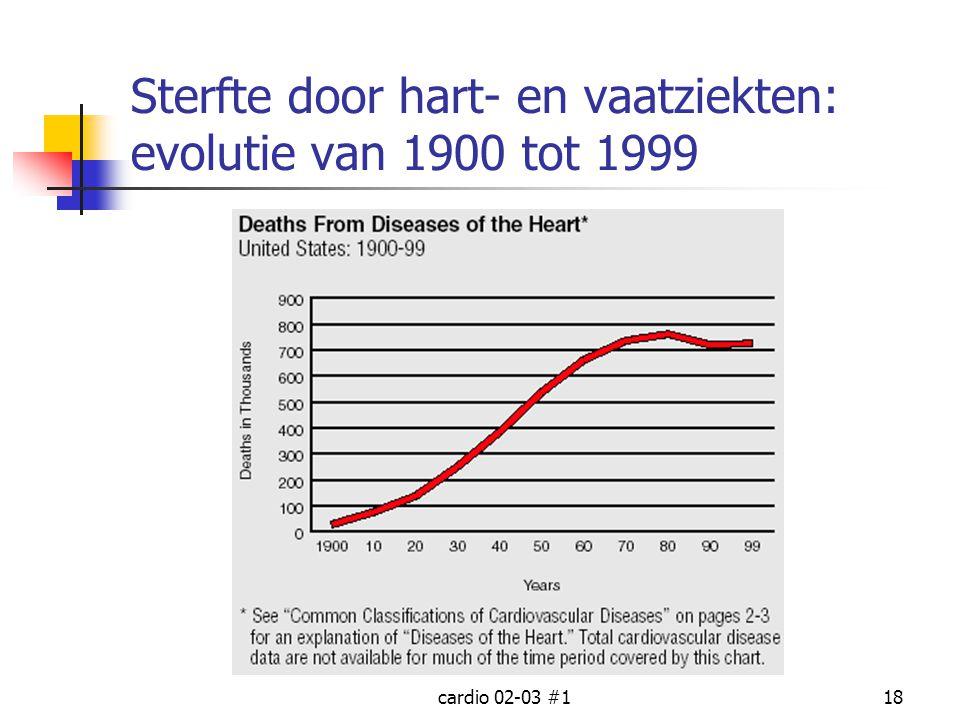 Sterfte door hart- en vaatziekten: evolutie van 1900 tot 1999