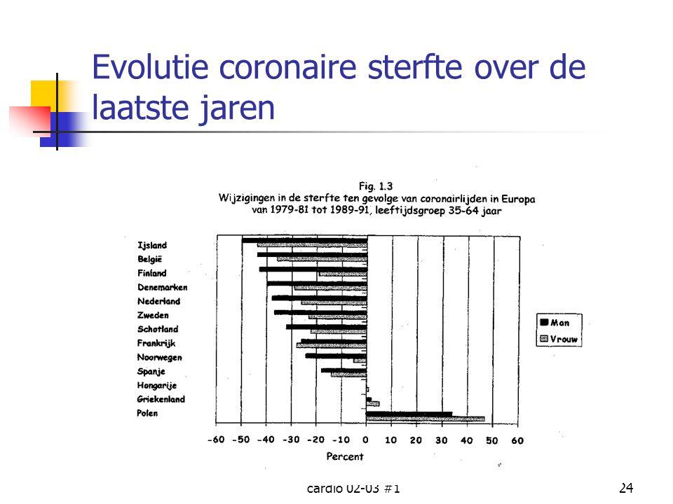 Evolutie coronaire sterfte over de laatste jaren