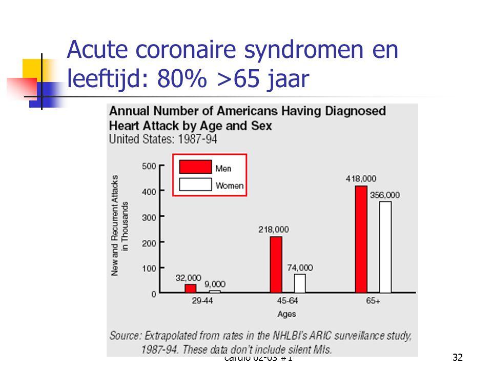Acute coronaire syndromen en leeftijd: 80% >65 jaar