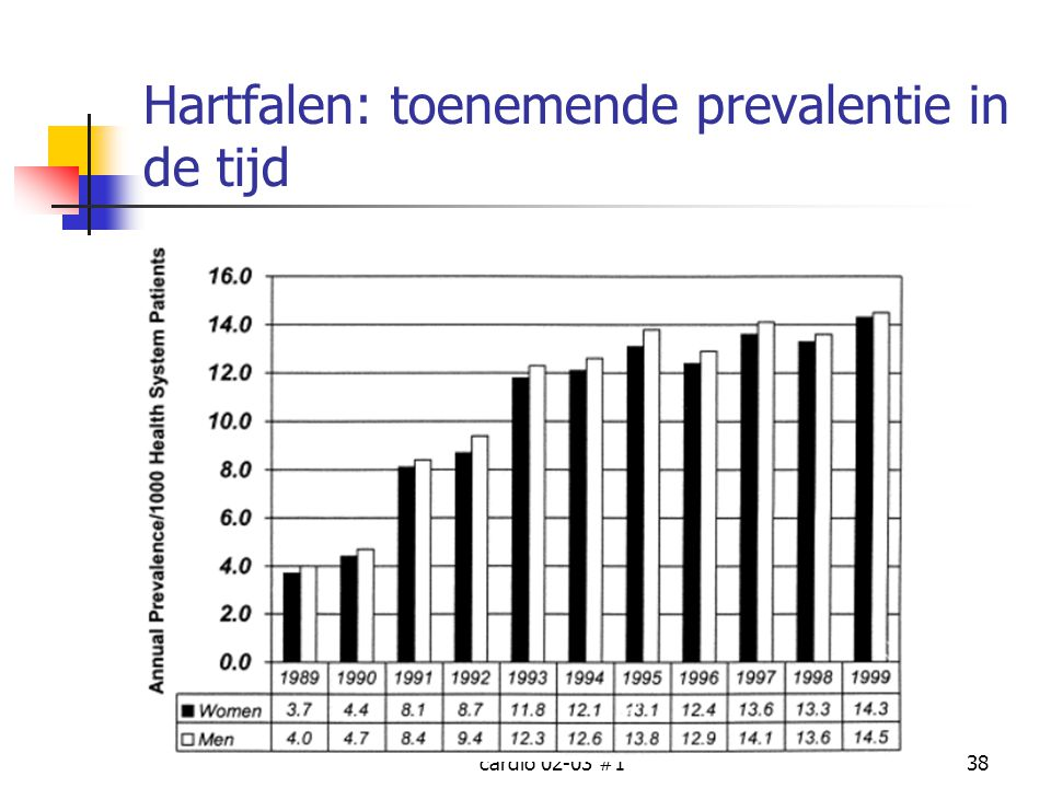 Hartfalen: toenemende prevalentie in de tijd