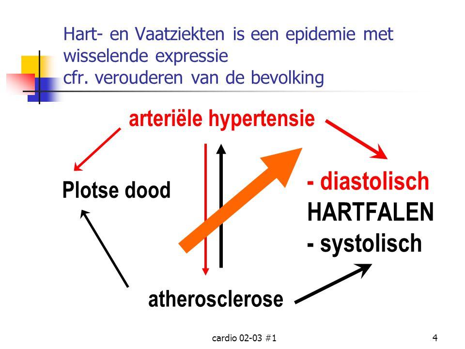 - diastolisch HARTFALEN - systolisch arteriële hypertensie Plotse dood
