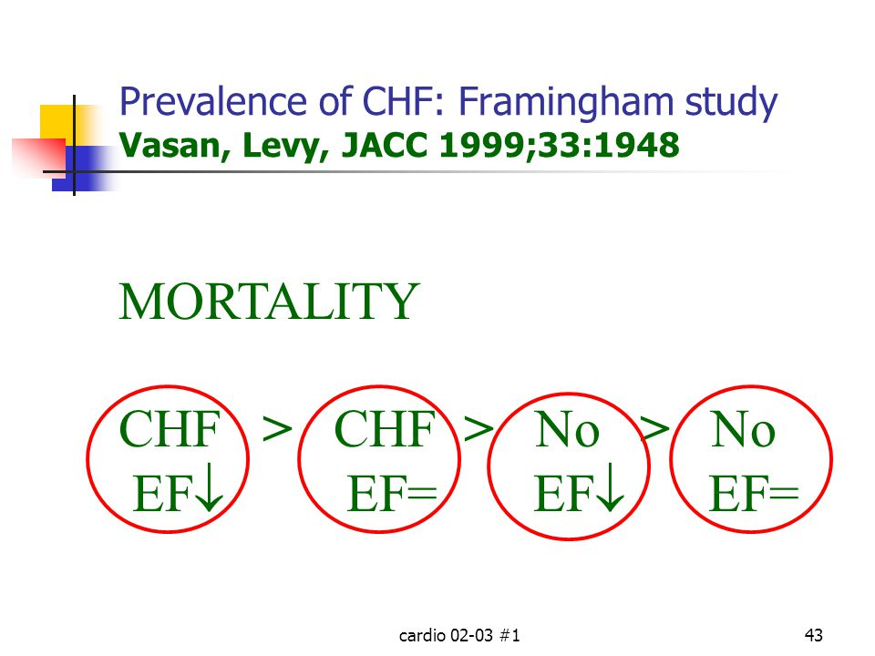 Prevalence of CHF: Framingham study Vasan, Levy, JACC 1999;33:1948