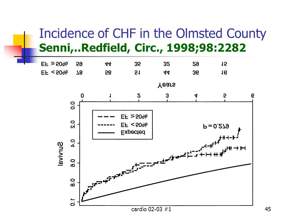 Incidence of CHF in the Olmsted County Senni,. Redfield, Circ