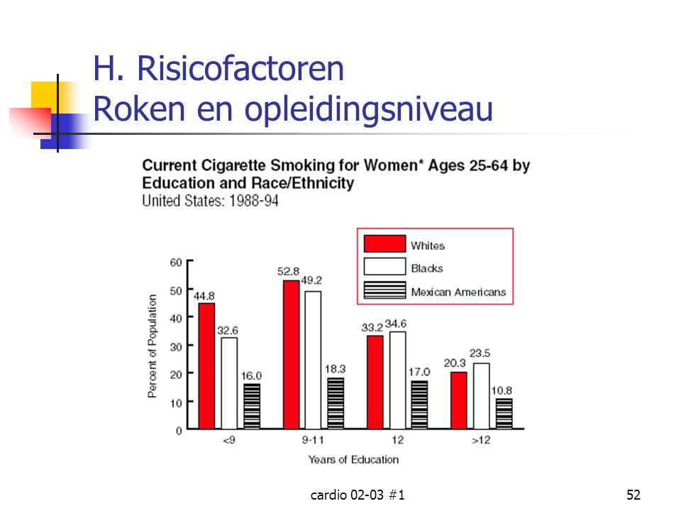 H. Risicofactoren Roken en opleidingsniveau