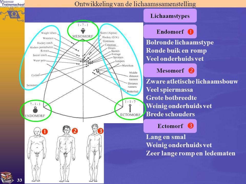 Ontwikkeling van de lichaamssamenstelling