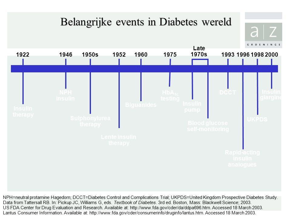 Belangrijke events in Diabetes wereld