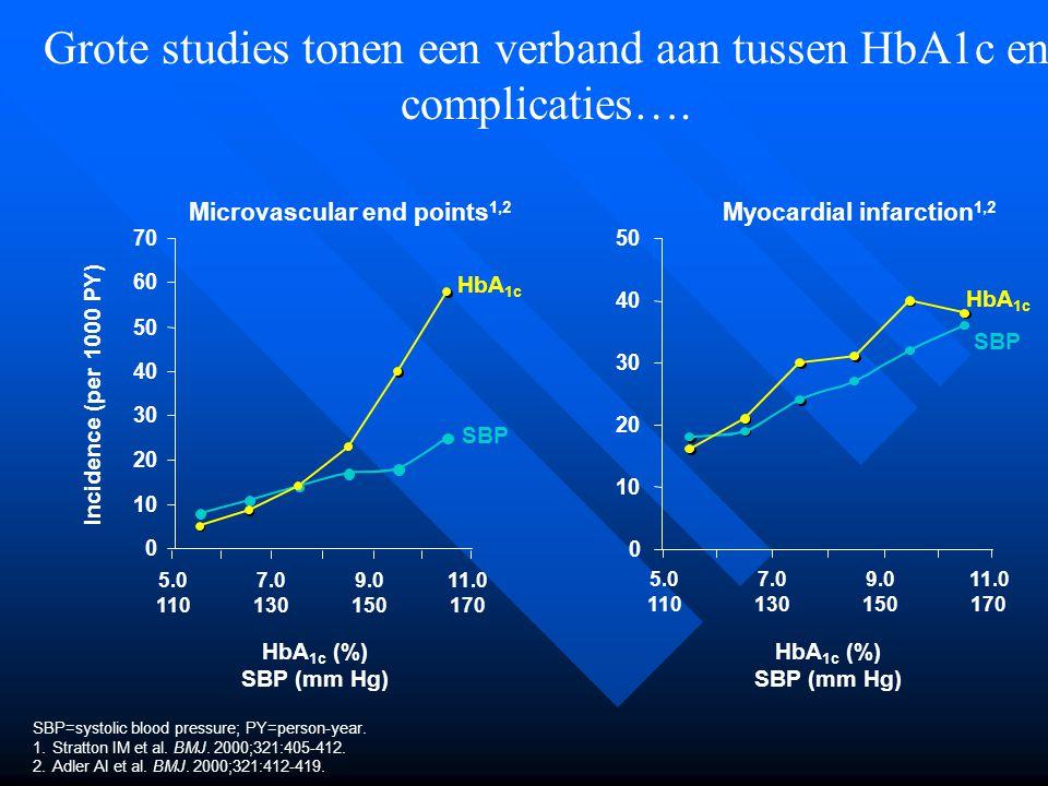 Grote studies tonen een verband aan tussen HbA1c en complicaties….