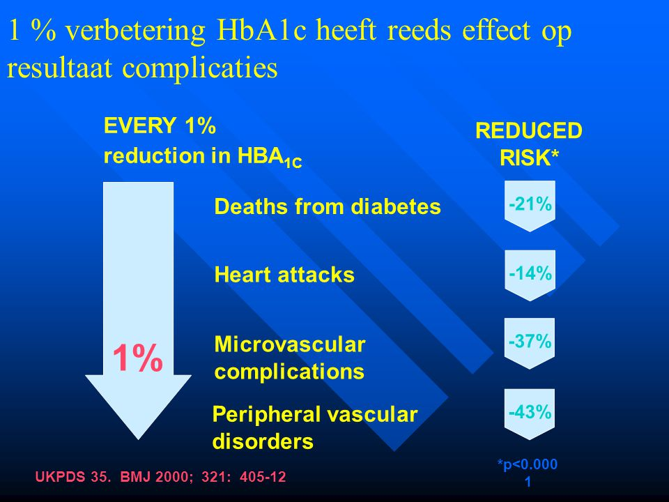 1% 1 % verbetering HbA1c heeft reeds effect op resultaat complicaties