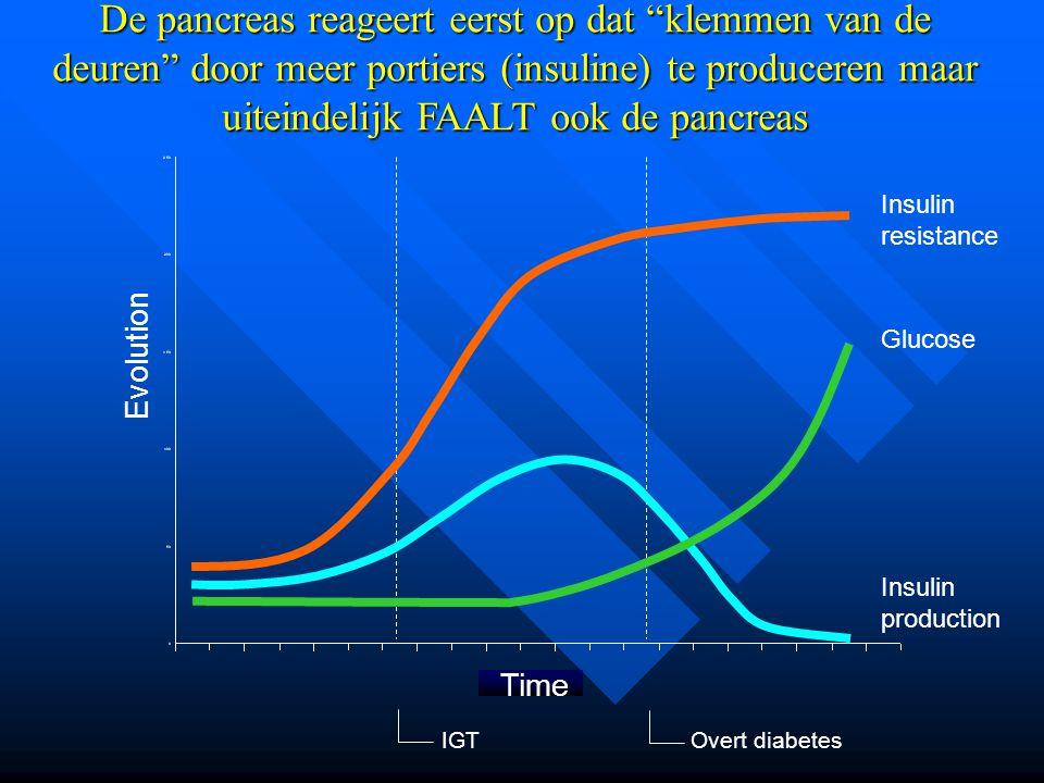 De pancreas reageert eerst op dat klemmen van de deuren door meer portiers (insuline) te produceren maar uiteindelijk FAALT ook de pancreas