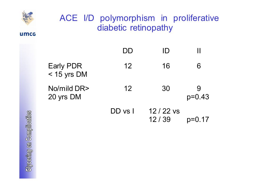 ACE I/D polymorphism in proliferative diabetic retinopathy