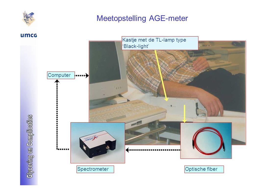 Meetopstelling AGE-meter