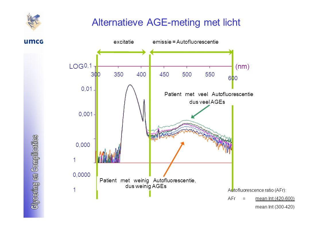 Alternatieve AGE-meting met licht