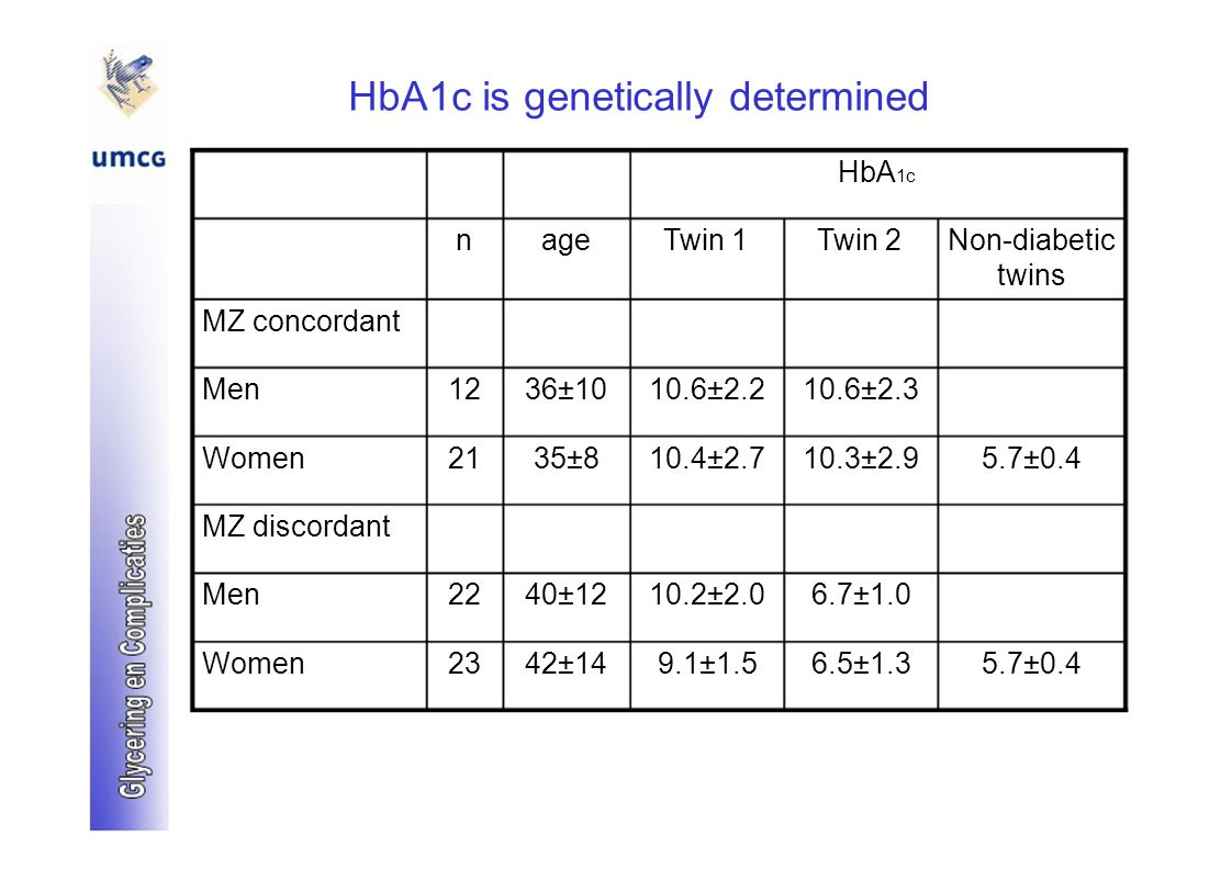 HbA1c is genetically determined