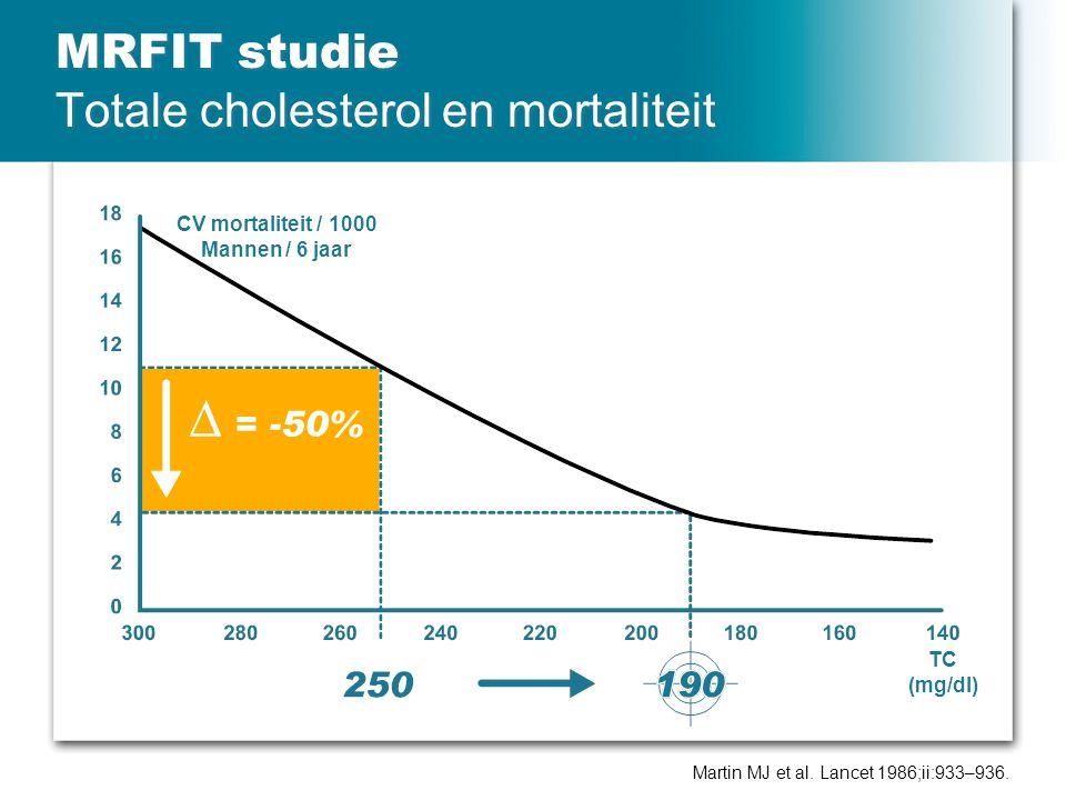 MRFIT studie Totale cholesterol en mortaliteit
