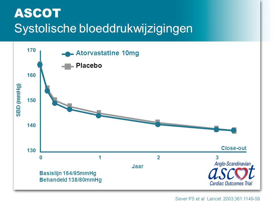 ASCOT Systolische bloeddrukwijzigingen