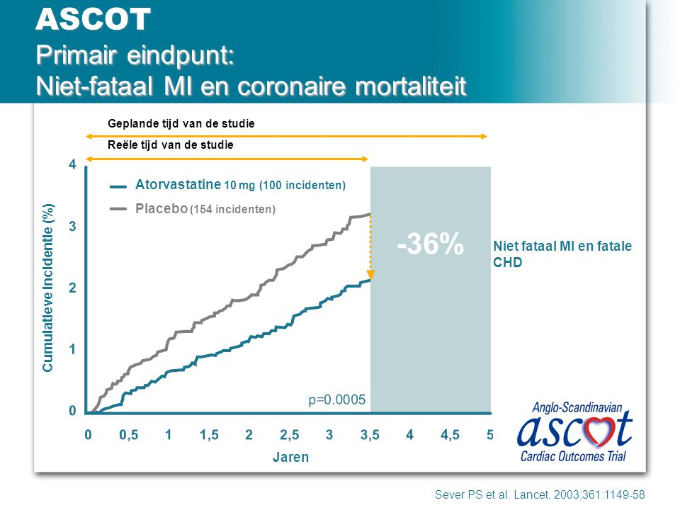 ASCOT Primair eindpunt: Niet-fataal MI en coronaire mortaliteit