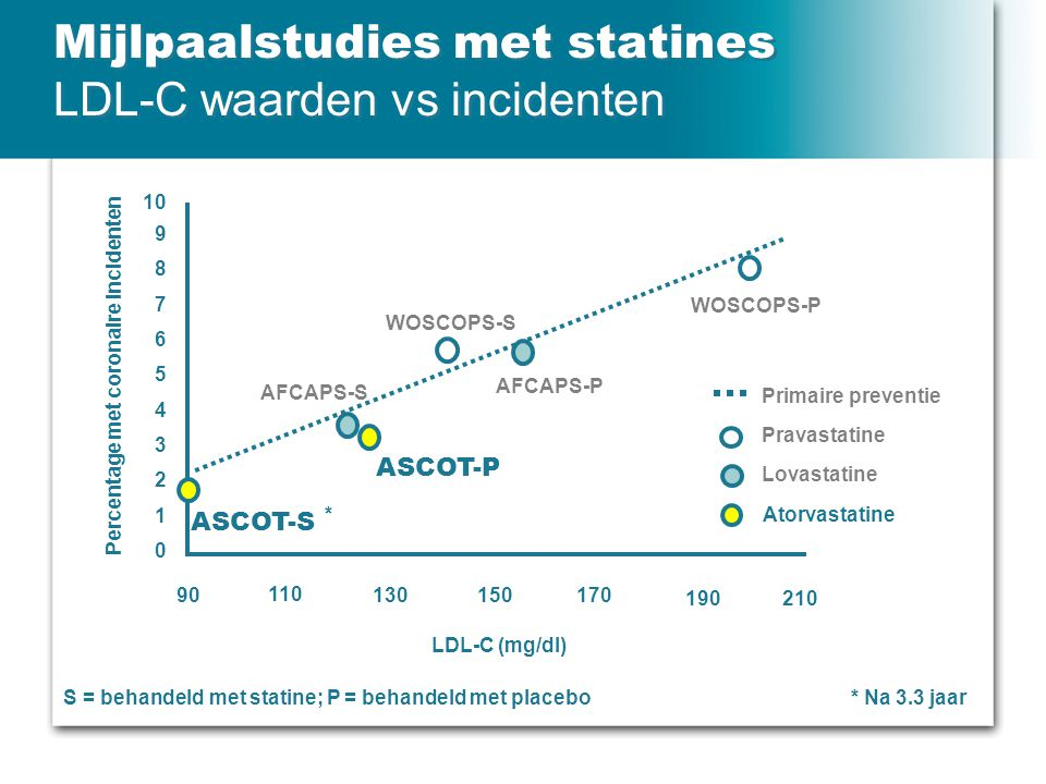 Mijlpaalstudies met statines LDL-C waarden vs incidenten