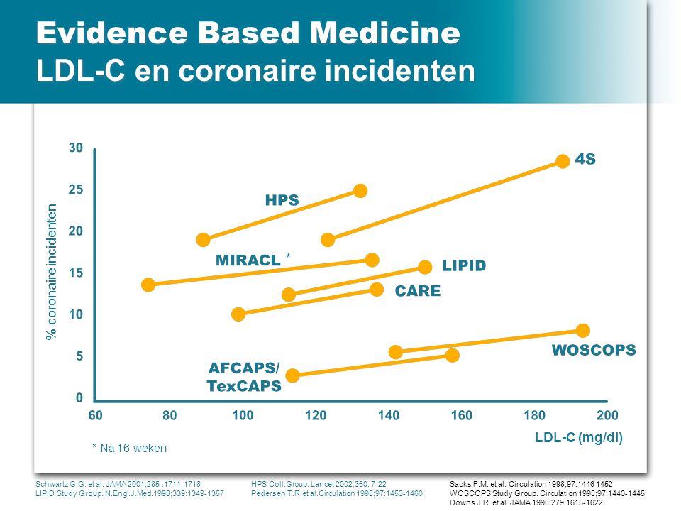 Evidence Based Medicine LDL-C en coronaire incidenten